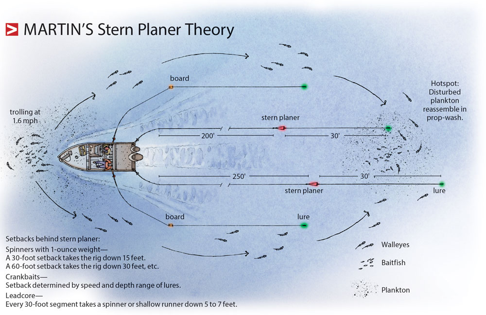 Martins-Stern-Planer-Theory-In-Fisherman